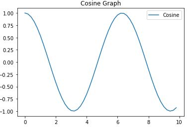 Grafik Cosine