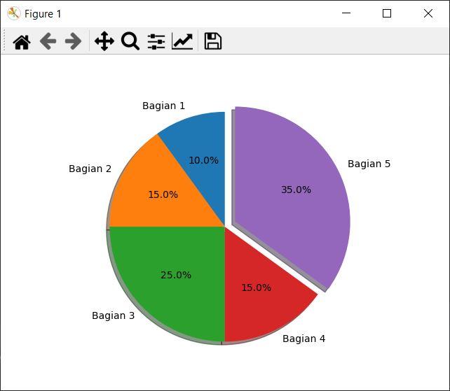 Membuat Pie Chart Sederhana di Python