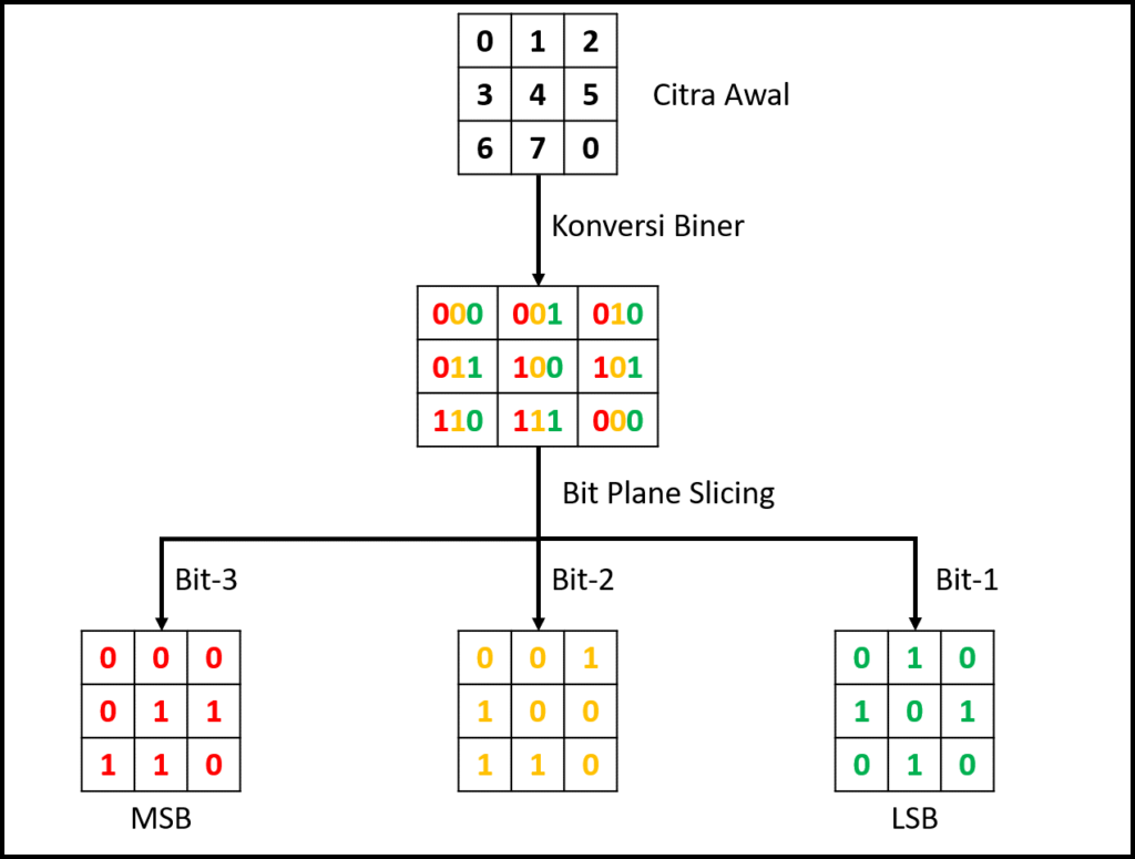 Ilustrasi Bit Plane Slicing - Inpows